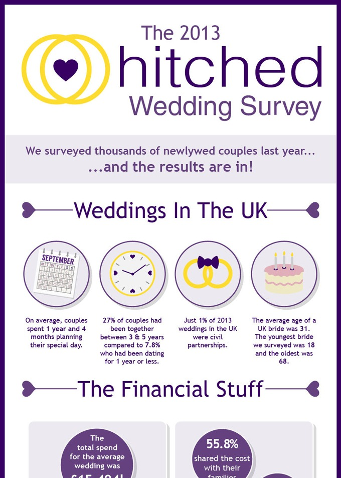 The Average UK Wedding Costs ?15,494: How Does Your Wedding Compare ...