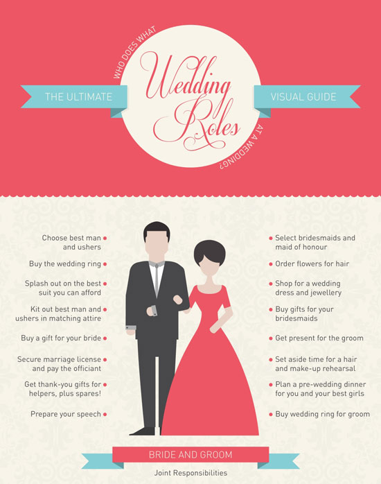 Click to see all the best man, maid of honor, and bridesmaid responsibilities for the wedding!