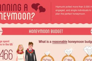 perfect honeymoon ideas