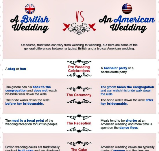 british wedding american wedding differences