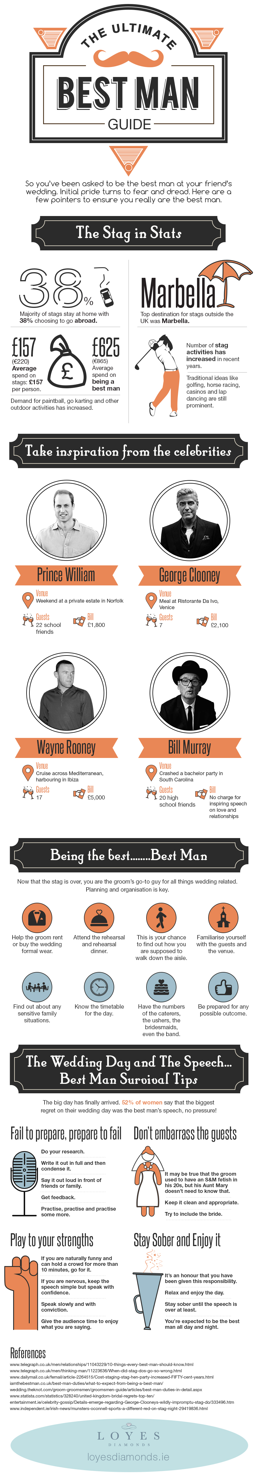 The Ultimate Best Man at a Wedding Infographic