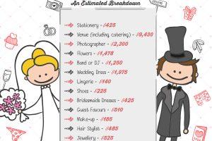 Canadian Wedding Infographic